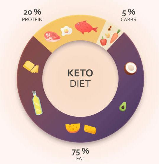 ketosis diagram
